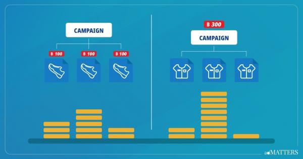 ภาพประกอบบทความ Campaign Budget Optimization คืออะไร