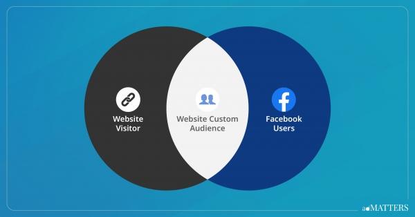 How to create facebook website custom audience